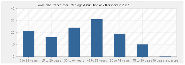Men age distribution of Zittersheim in 2007