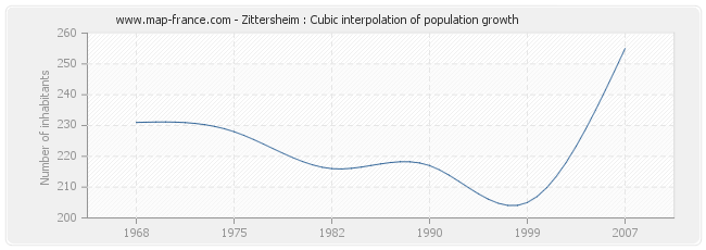 Zittersheim : Cubic interpolation of population growth