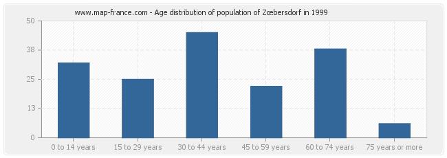 Age distribution of population of Zœbersdorf in 1999