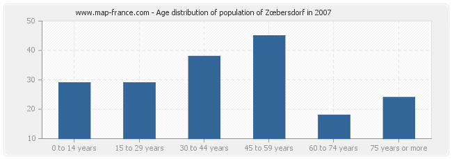 Age distribution of population of Zœbersdorf in 2007