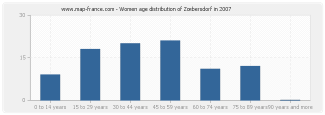 Women age distribution of Zœbersdorf in 2007