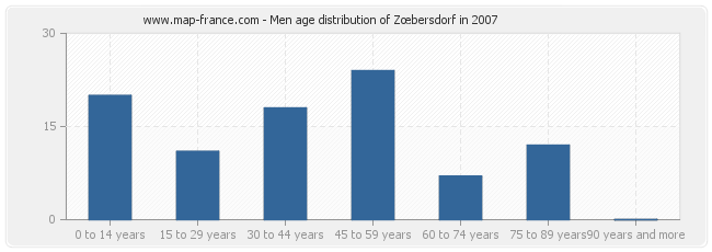 Men age distribution of Zœbersdorf in 2007