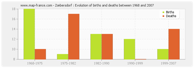 Zœbersdorf : Evolution of births and deaths between 1968 and 2007