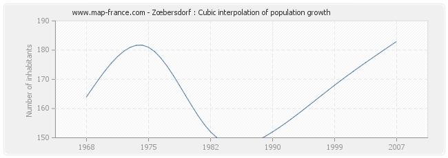 Zœbersdorf : Cubic interpolation of population growth