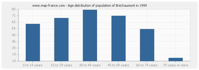 Age distribution of population of Bréchaumont in 1999
