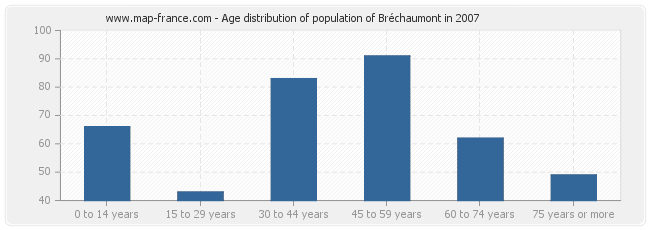Age distribution of population of Bréchaumont in 2007