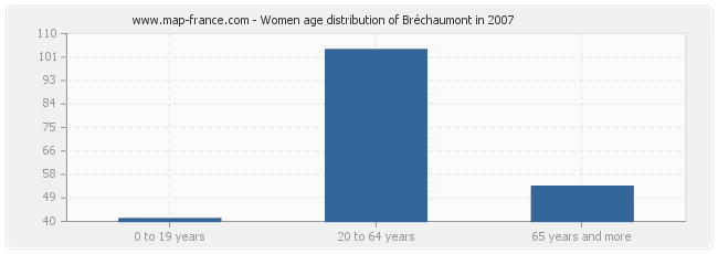 Women age distribution of Bréchaumont in 2007