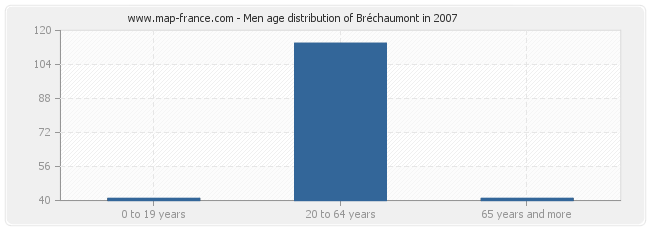 Men age distribution of Bréchaumont in 2007