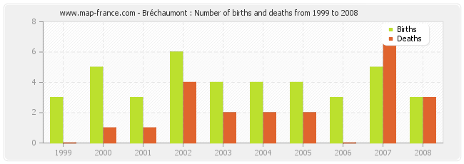 Bréchaumont : Number of births and deaths from 1999 to 2008