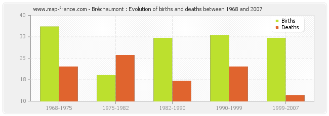 Bréchaumont : Evolution of births and deaths between 1968 and 2007