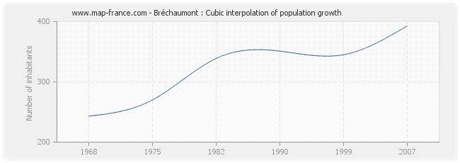 Bréchaumont : Cubic interpolation of population growth