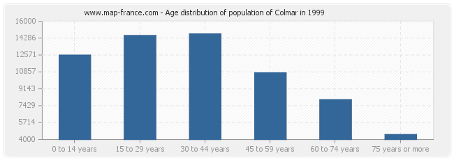 Age distribution of population of Colmar in 1999