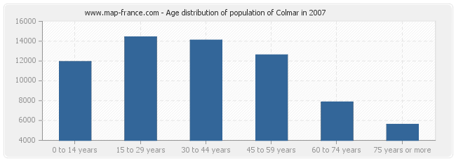 Age distribution of population of Colmar in 2007