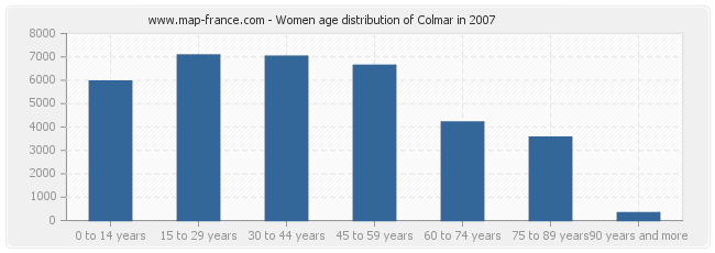 Women age distribution of Colmar in 2007