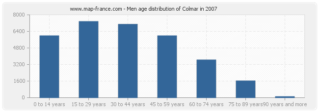 Men age distribution of Colmar in 2007