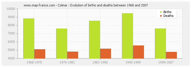 Colmar : Evolution of births and deaths between 1968 and 2007