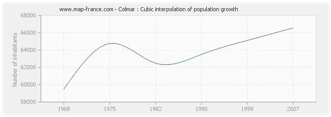 Colmar : Cubic interpolation of population growth