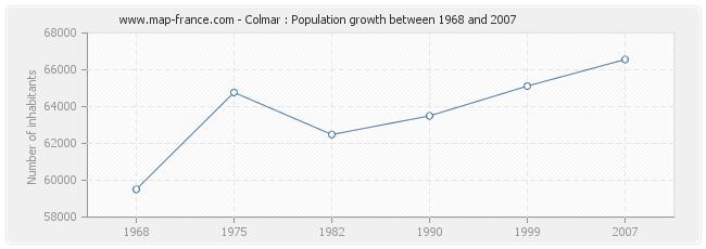 Population Colmar