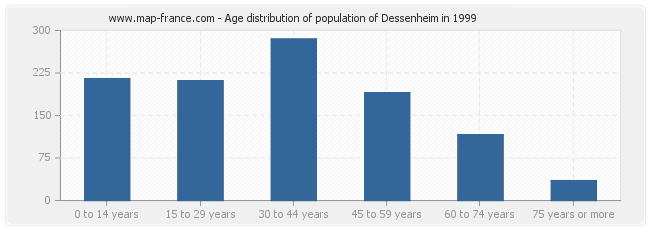 Age distribution of population of Dessenheim in 1999