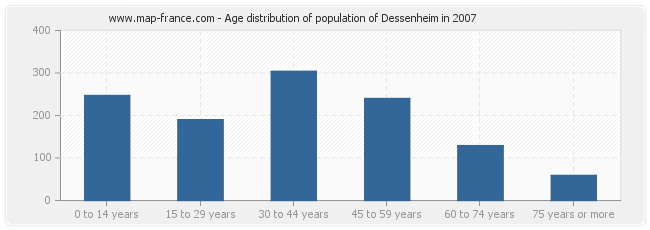 Age distribution of population of Dessenheim in 2007