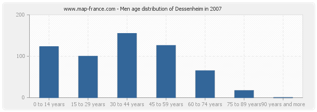 Men age distribution of Dessenheim in 2007