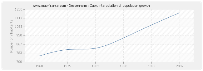 Dessenheim : Cubic interpolation of population growth