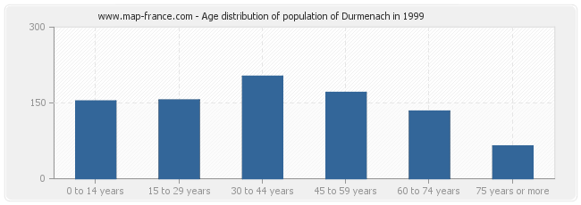 Age distribution of population of Durmenach in 1999