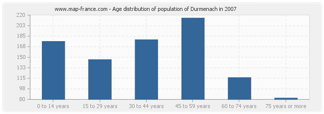 Age distribution of population of Durmenach in 2007