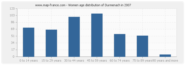 Women age distribution of Durmenach in 2007