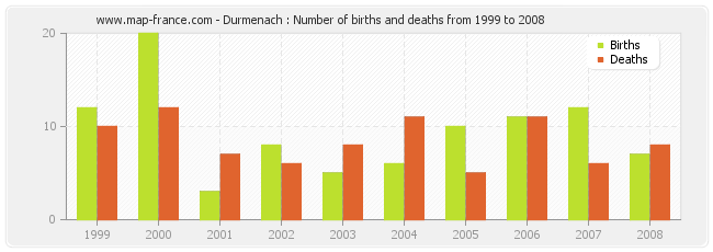 Durmenach : Number of births and deaths from 1999 to 2008
