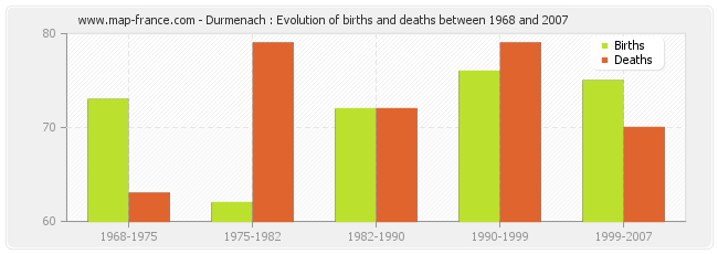 Durmenach : Evolution of births and deaths between 1968 and 2007