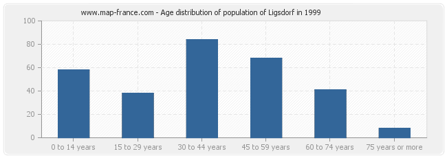 Age distribution of population of Ligsdorf in 1999