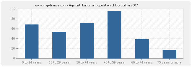Age distribution of population of Ligsdorf in 2007