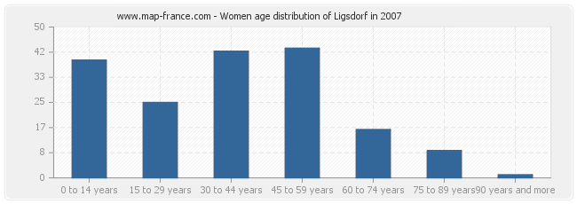 Women age distribution of Ligsdorf in 2007