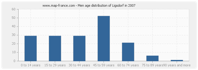 Men age distribution of Ligsdorf in 2007