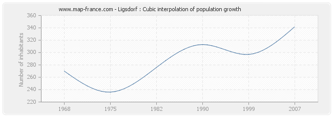 Ligsdorf : Cubic interpolation of population growth