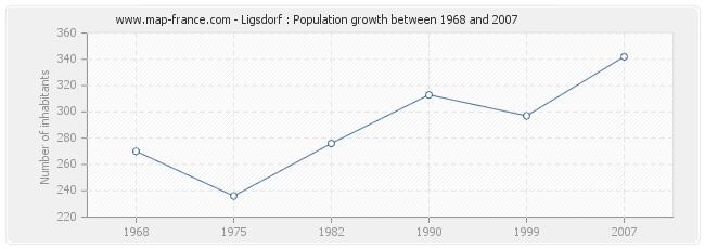 Population Ligsdorf