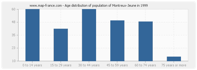 Age distribution of population of Montreux-Jeune in 1999