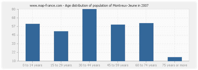 Age distribution of population of Montreux-Jeune in 2007