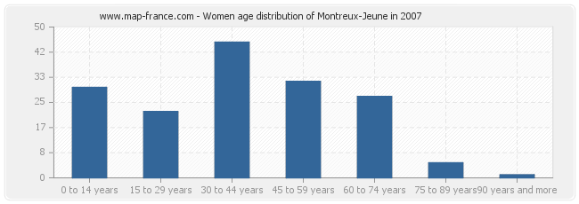 Women age distribution of Montreux-Jeune in 2007