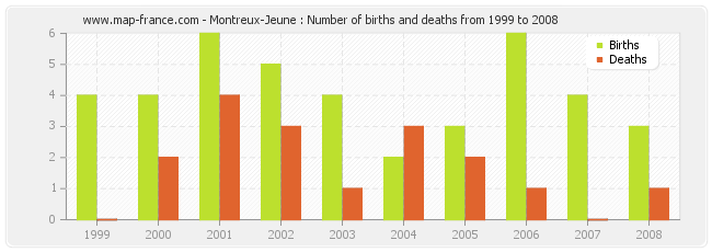 Montreux-Jeune : Number of births and deaths from 1999 to 2008