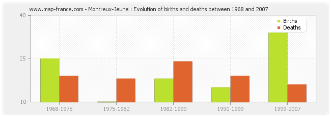 Montreux-Jeune : Evolution of births and deaths between 1968 and 2007