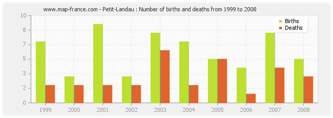 Petit-Landau : Number of births and deaths from 1999 to 2008
