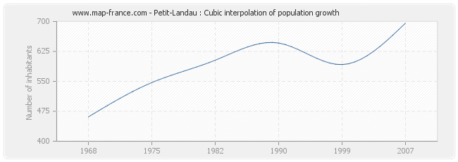 Petit-Landau : Cubic interpolation of population growth