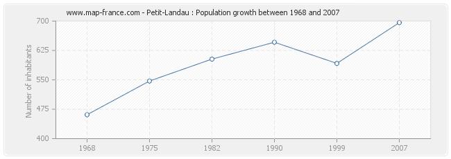 Population Petit-Landau