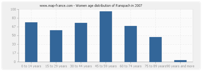 Women age distribution of Ranspach in 2007