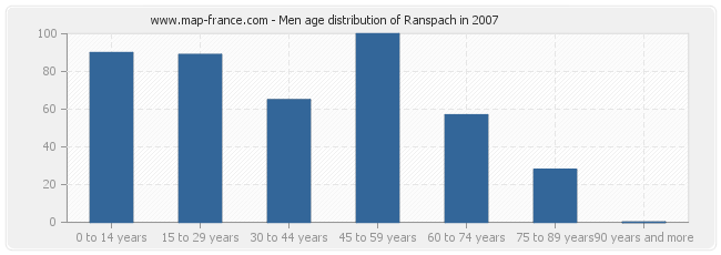 Men age distribution of Ranspach in 2007