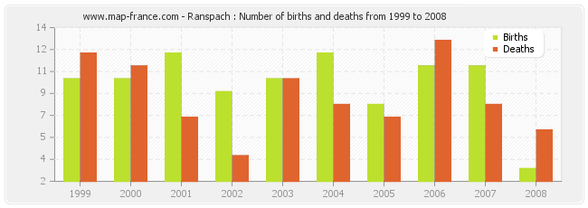 Ranspach : Number of births and deaths from 1999 to 2008