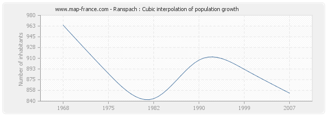 Ranspach : Cubic interpolation of population growth