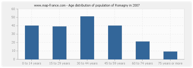 Age distribution of population of Romagny in 2007